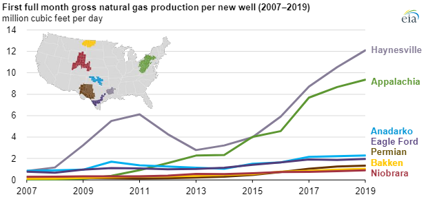 EIA Natural gas production main.png