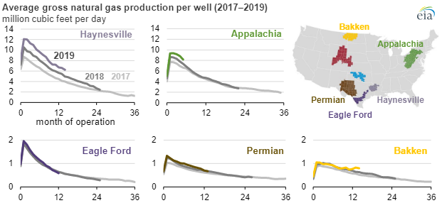 EIA Natural gas production chart2.png