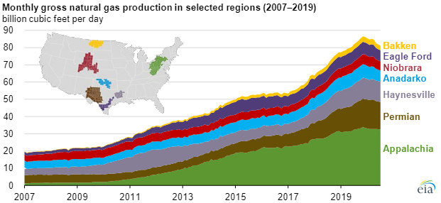 EIA Natural gas production chart3.png
