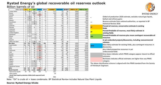 Rystad Energy recoverable oil.jpg