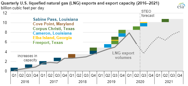 EIA natural gas exports chart2.png