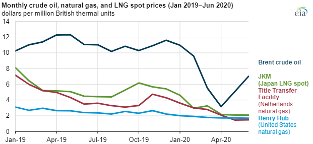 EIA natural gas exports chart3.png