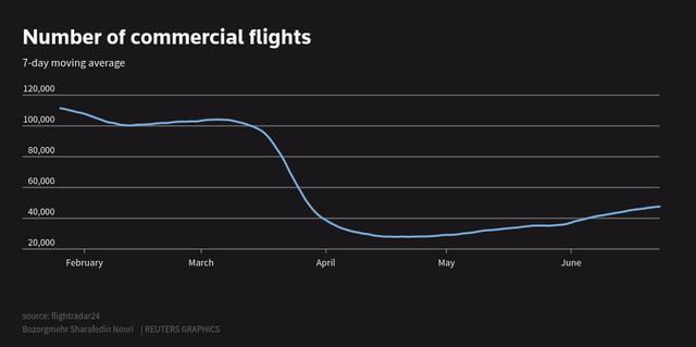 Reuters fuel demand flights.png
