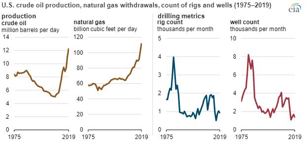 EIA crude oil production main.png