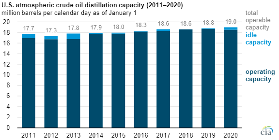 EIA refining capacity main.png