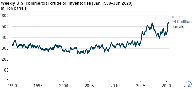 EIA commercial crude main.png