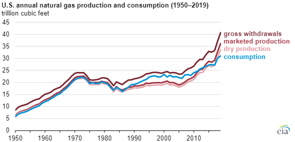 EIA%20US%20natural%20gas%20chart2.png