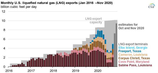 EIA US LNG main.png