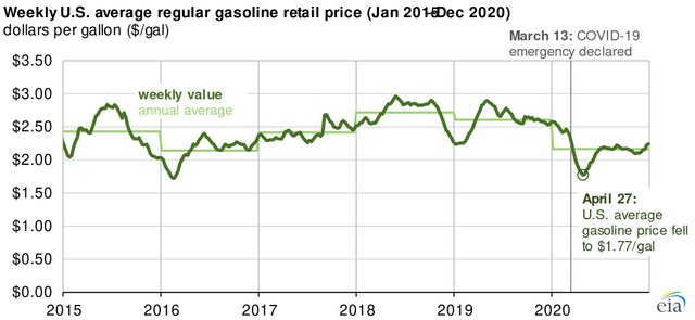 Gasoline 2020 main.jpg