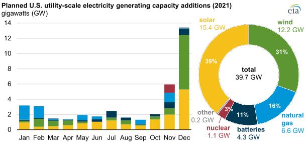 EIA renewables 2021 main.png