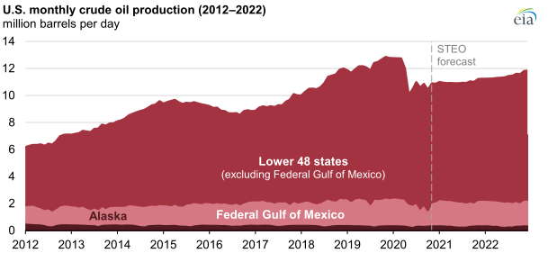 EIA oil-gas 2021-2022 chart2.png