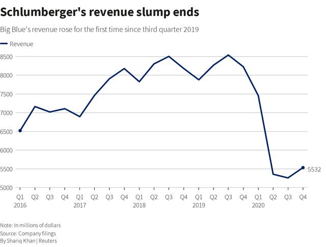 Schlumberger revenue.png
