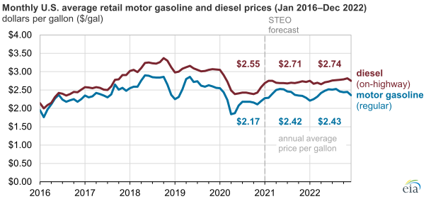 EIA gas and diesel main.png
