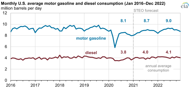 EIA gas and diesel chart2.png