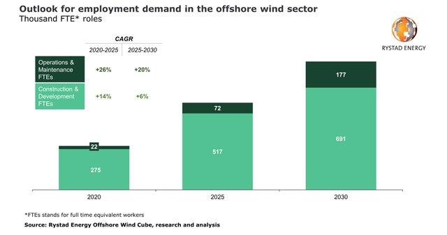 Rystad offshore-wind-jobs-pr.jpg