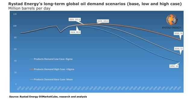 Rystad peak-oil-demand.jpg