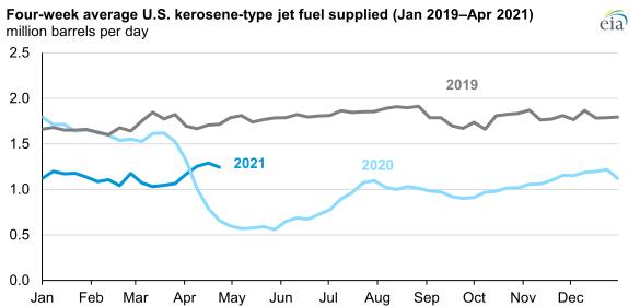 Four-week average jet fuel.png