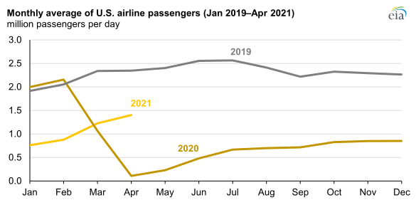 Monthly average of U.S. airline passengers