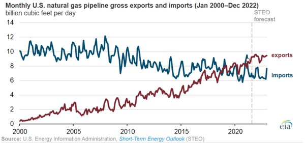gas pipeline exports.PNG
