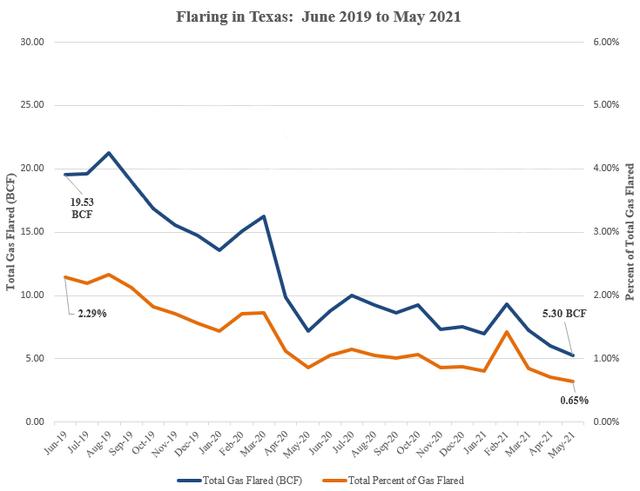 flaring-chart-june-2019-may-2021.png