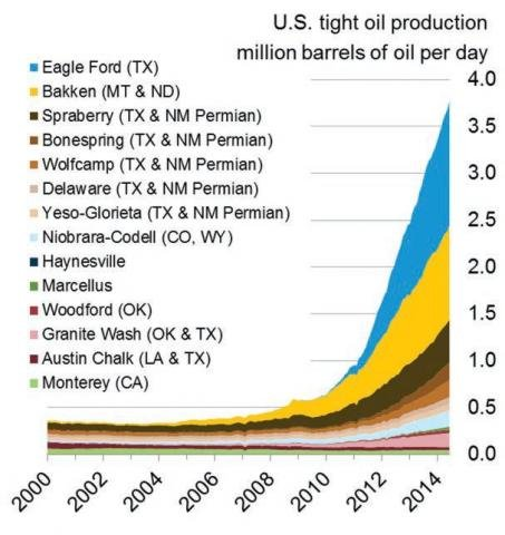 Crude oil production graph.jpg