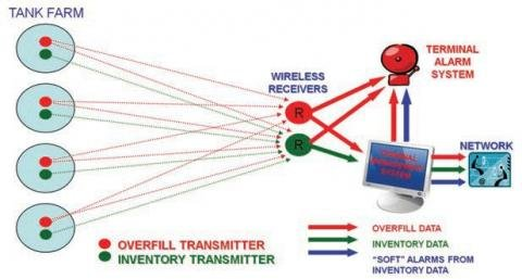 Wireless tank monitoring.jpg