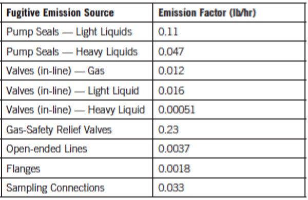 Fugitive emissions chart