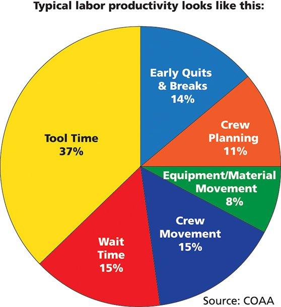 JV Driver hook article pie chart