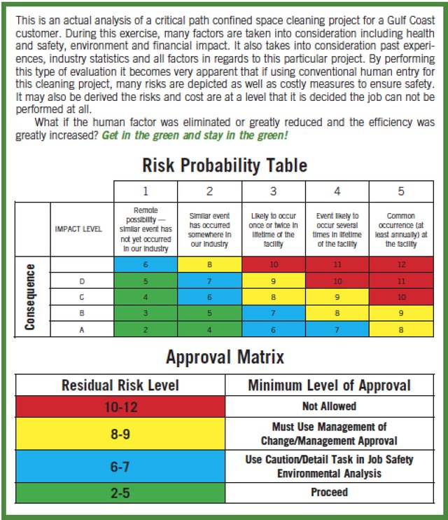 Risk Probability Table
