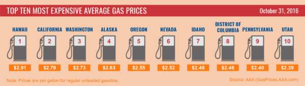 Top10-Highest-Average-Gas-Prices_10-31-16-01-600x169.png