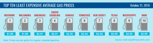 Top10-Lowest-Average-Gas-Prices-10-31-16-01-600x169.png