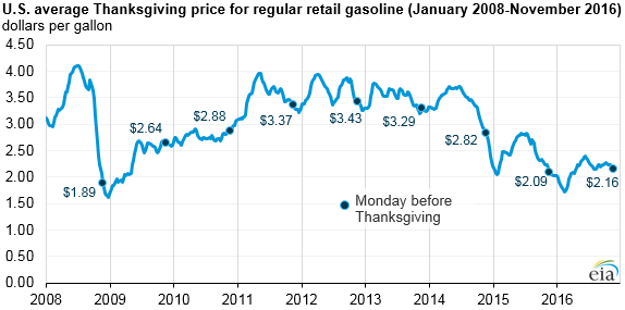 gas prices 2.png