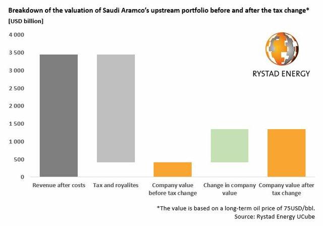 20170328_Saudi-Aramco-breakdown_web_2.jpg