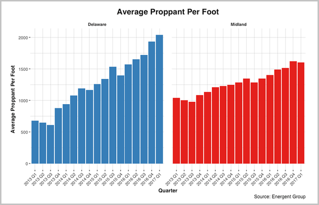 Average-Proppant-Per-Foot.png