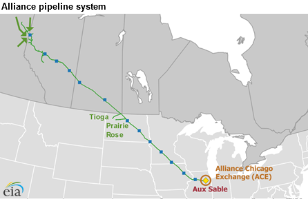 Alliance Pipeline System