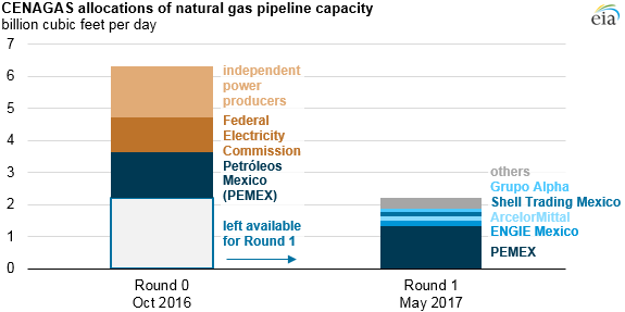 CENAGAS allocation of natural gas pipeline capacity