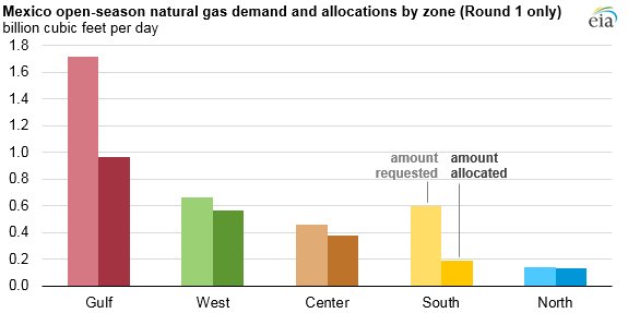 Mexico open season natural gas demand and allocations by zone