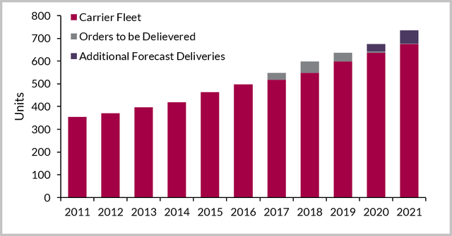 Global-LNG-carrier-fleet-by-year-for-the-period-2011-2021.png