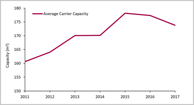 Average-carrier-capacity-by-year-for-study-period-2011-2017-1024x555.png