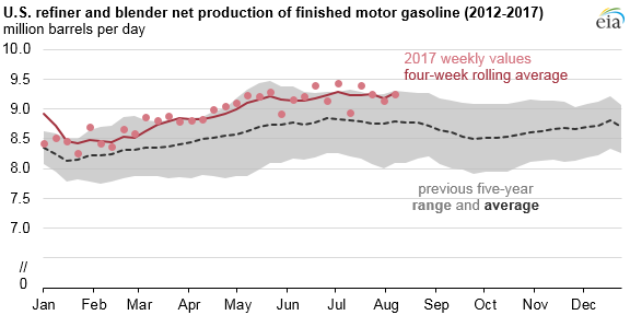 U.S refiner and blender net production of finished motor gasoline (2012- 2017)