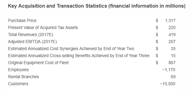 Key Acquisition and Transaction Statistics (financial information in millions