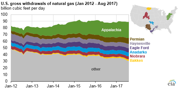 U.S. gross withdrawals of natural gas (Jan 2012 - Aug. 2017)