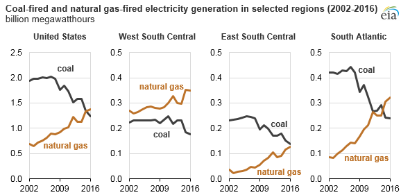 Coal-fired and natural gas-fired electricity generation in selected regions (2002-2016)