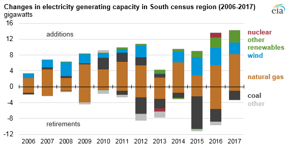 Changes in electricity generating capacity in South census region (2006-2017)