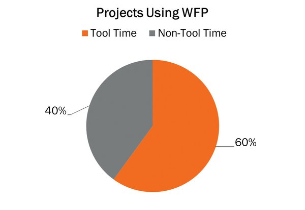 Projects using WFP - Dec. 2017 Hook article