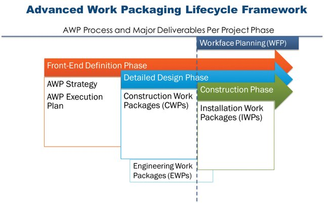 Advanced Work Packaging Lifecycle Framework - Dec 2017 hook article