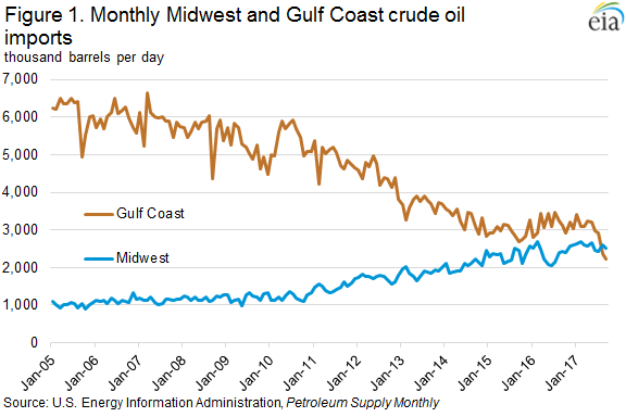 Figure 1. Monthly Midwest and Gulf Coast crude oil imports