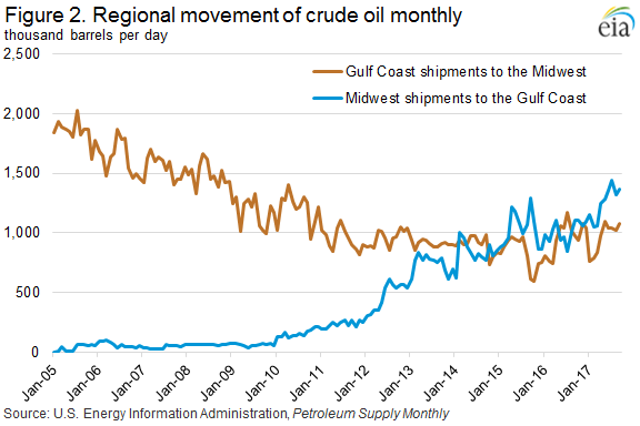 Figure 2. Regional movement of crude oil monthly