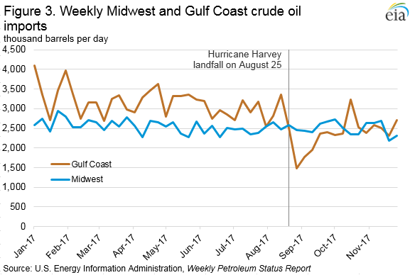 Figure 3. Weekly Midwest and Gulf Coast crude oil imports