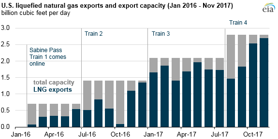 US liquefied natural gas exports and export capacity